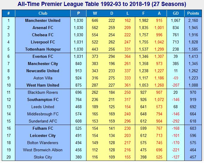 West Ham tenth in all time Premier League table | Claretandhugh